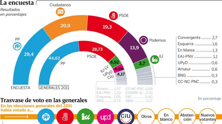 Sondaxe para generales: el PP gana, empate PSOE-Ciudadanos.