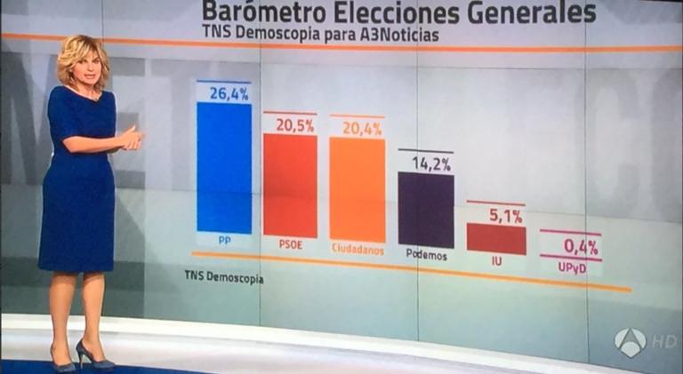 TNS para Antena3 (16N): el PSOE sube y adelanta a Ciudadanos, Podemos baja.