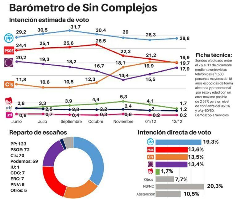 Demoscopia y Servicios: La remontada de Podemos lleva al PSOE a su peor registro