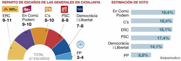gesop-encuesta-catalunya-generales-1448994564132