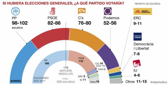 sondeo-gesop-generales-espanya-cast-1449000878729