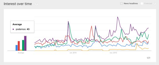 Google Trends: Podemos triunfaría en las elecciones, por delante de Ciudadanos.