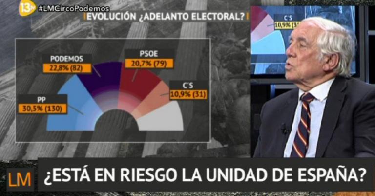 Redondo y Asociados para 13tv: Sorpasso de Podemos al PSOE.