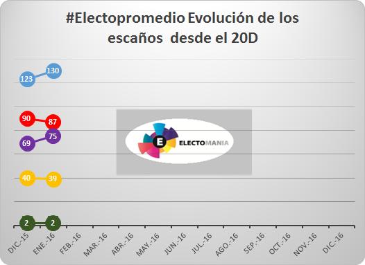 20160119 electopromedio escaños