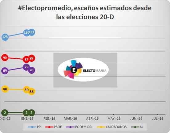 20160126 Escañosf