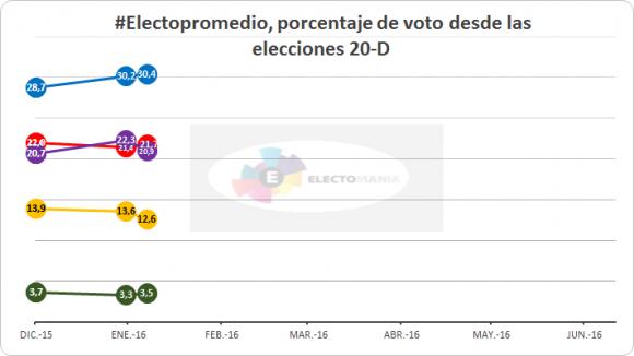 20160126 Votos