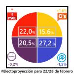 20160208 Electoproyeccion