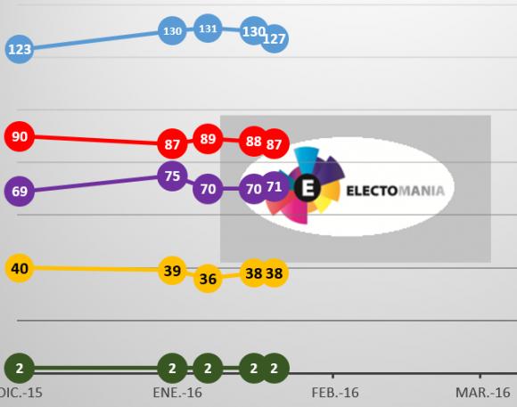 20160208 Escaños
