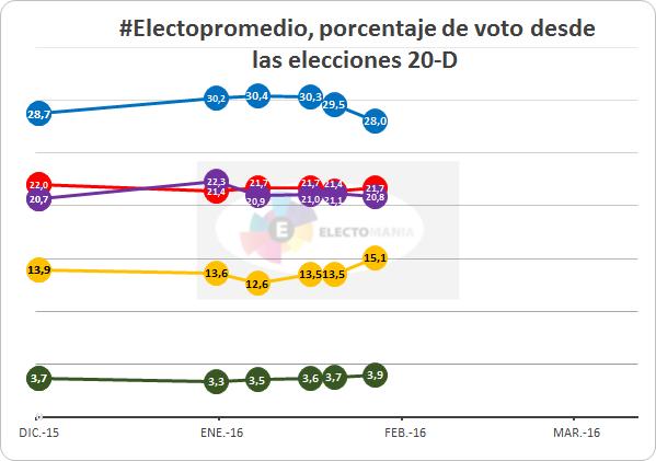 20160215 Votos