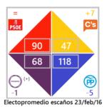 20160223 Escaños nolan