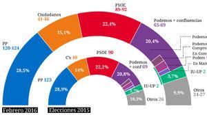 Celeste-Tel: PSOE y Ciudadanos mejoran.