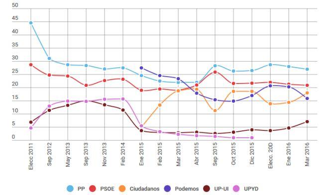 Barómetro de marzo de My Word para la Cadena SER:  PP y PSOE bajan, C's e IU suben y Podemos se desploma.