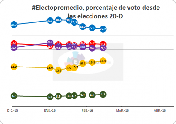 20160303 voto