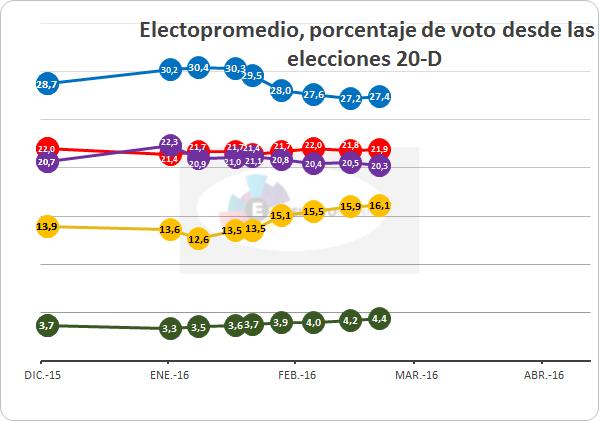 20160310 Votos