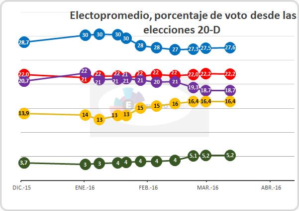 20160330 votos