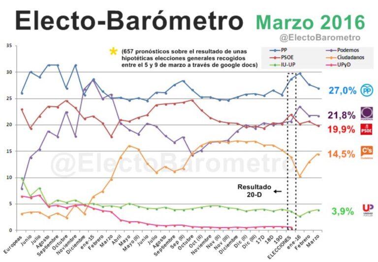 #electoBarómetro Marzo: Bajan PP y PSOE, suben Ciudadanos e IU.