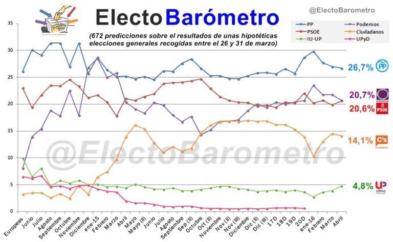 Electobarómetro Abril: el PSOE sube y acecha a Podemos.