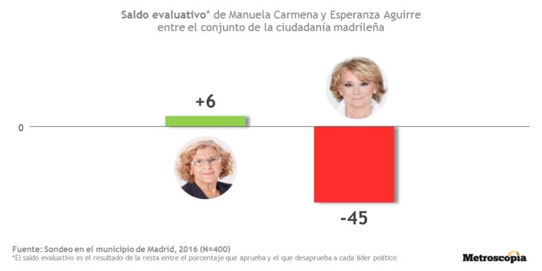 Metroscopia: Carmena aprueba en valoración ciudadana, Aguirre se hunde.