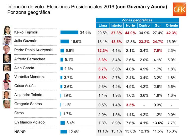 Perú: Fujimori ganaría las elecciones.