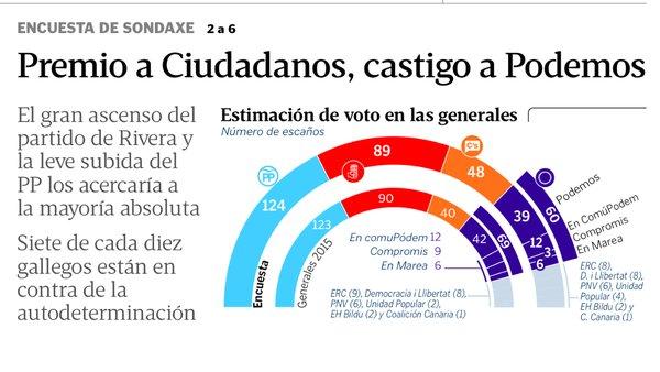 Sondaxe para Generales: PP+Ciudadanos rozan la absoluta.