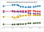 20160419 votos