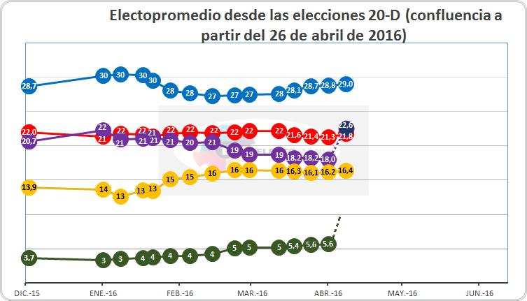 20160426 votos conflu