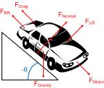 CarFreeBodyDiagram