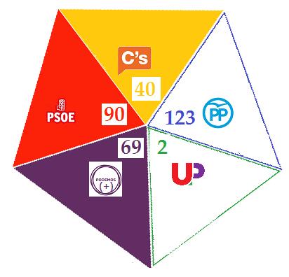 Las 20 propuestas de Podemos a PSOE y Ciudadanos.