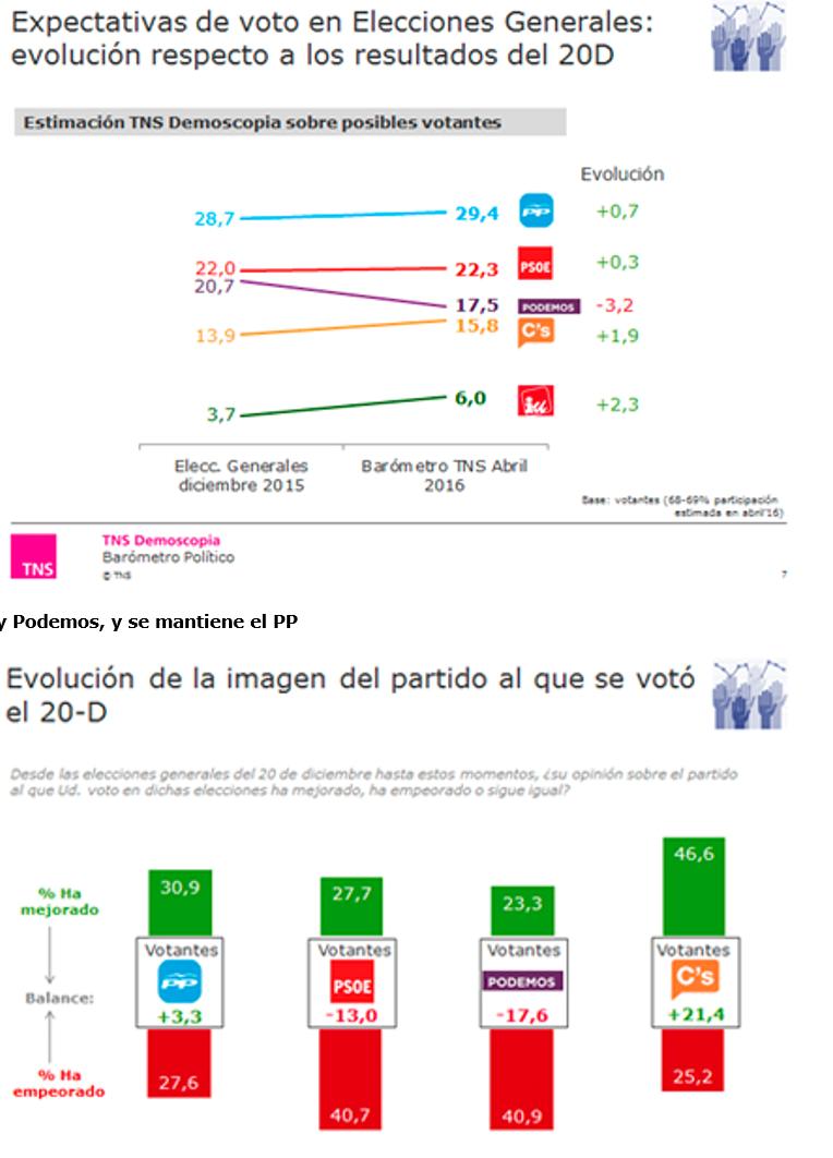 TNS Demoscopia Abril: el PP ganaría las elecciones. Subida de Ciudadanos y UP, bajada de Podemos.