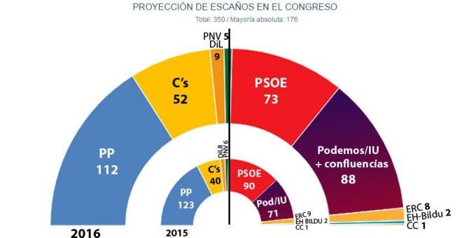 Jaime Miquel y asociados: El 'sorpasso' de Unidos Podemos al PSOE se consolida para el 26-J
