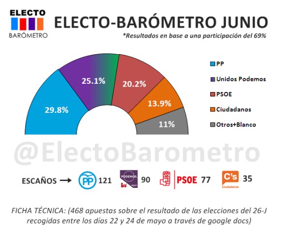 ELECTO BAROMETRO JUNIO 2016