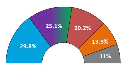 ELECTO-BARÓMETRO JUNIO: Unidos Podemos se prepara para movilizar el millón de votos que les falta para ganar al PP