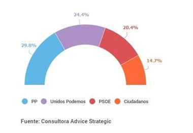 Advice Strategic para Europa Press: PP gana con casi el 30% y Unidos Podemos (24,4%) supera en cuatro puntos al PSOE.