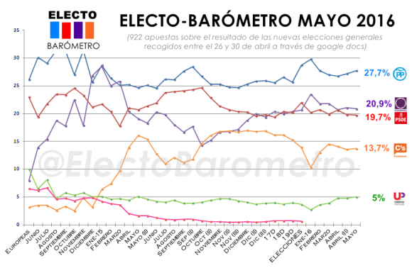ElectoBarometro mayo 2016