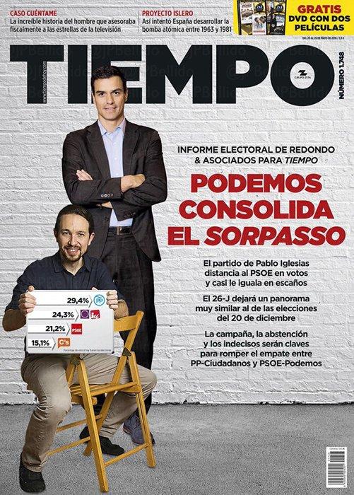 Redondo y Asociados para Revista Tiempo: Unidos Podemos consolida el sorpasso al PSOE en votos, y casi lo iguala en escaños.