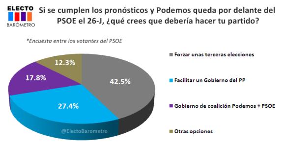 PP o Podemos