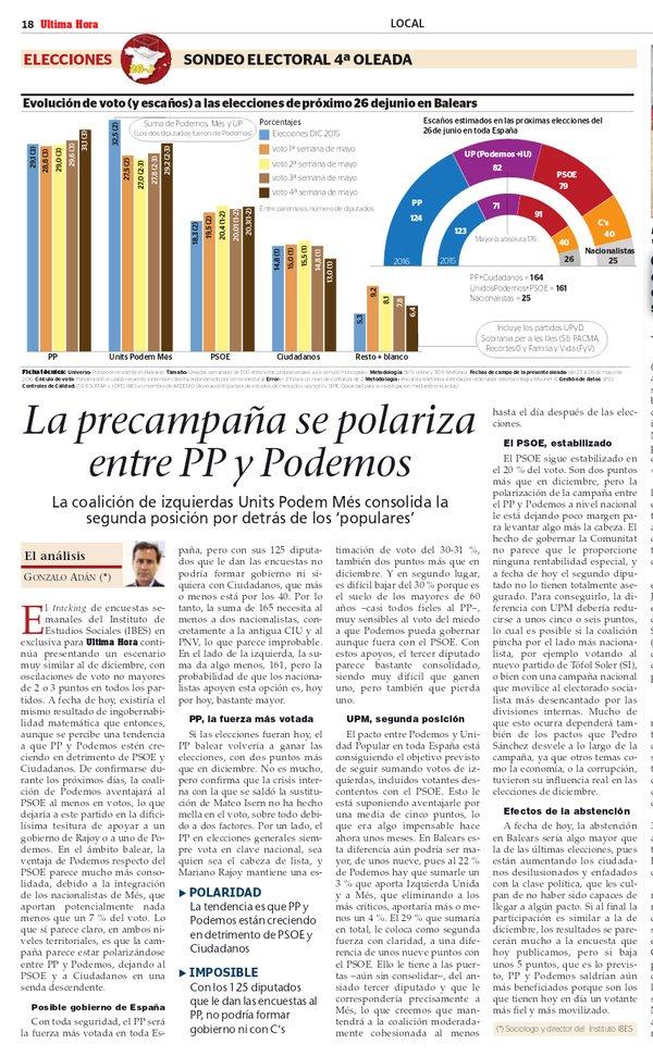 IBES para generales en Baleares: la precampaña se polariza entre PP y Podemos.