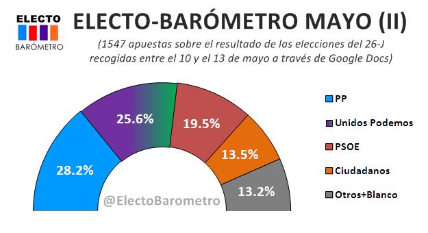 Electo-Barómetro mayo (II): Unidos Podemos se consolida como rival directo del PP