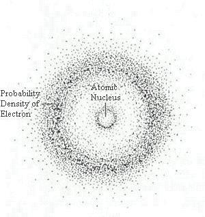 nubes_electrones