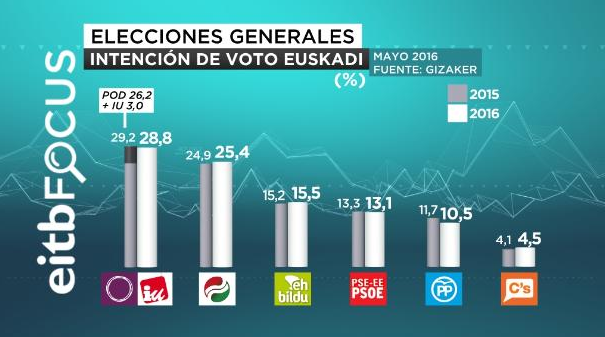 Gizaker para generales en Euskadi: Unidos Podemos supera en más de 3 puntos al PNV, y empatan en escaños.