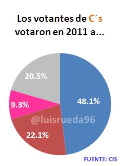 votantes cs 2011