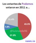 votantes podemos 2011