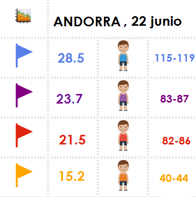 ANDORRA 2206