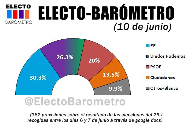 ELECTO-BARÓMETRO (10 DE JUNIO): El clima de euforia impulsa a Unidos Podemos al 26%