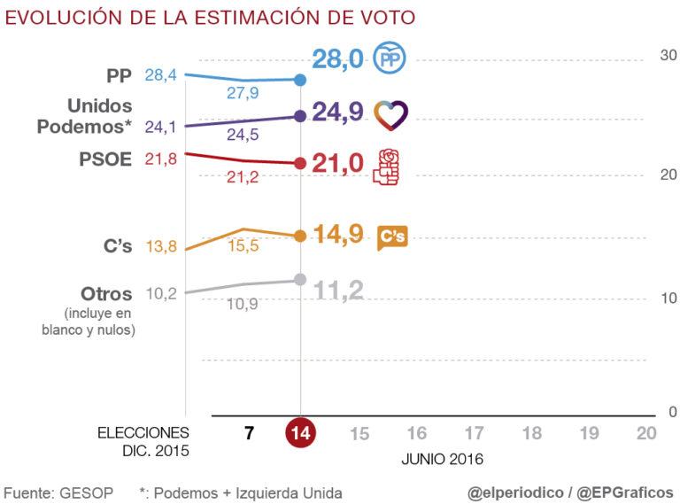 Tracking Gesop, segundo día: Unidos Podemos sigue recortando distancias con el PP.