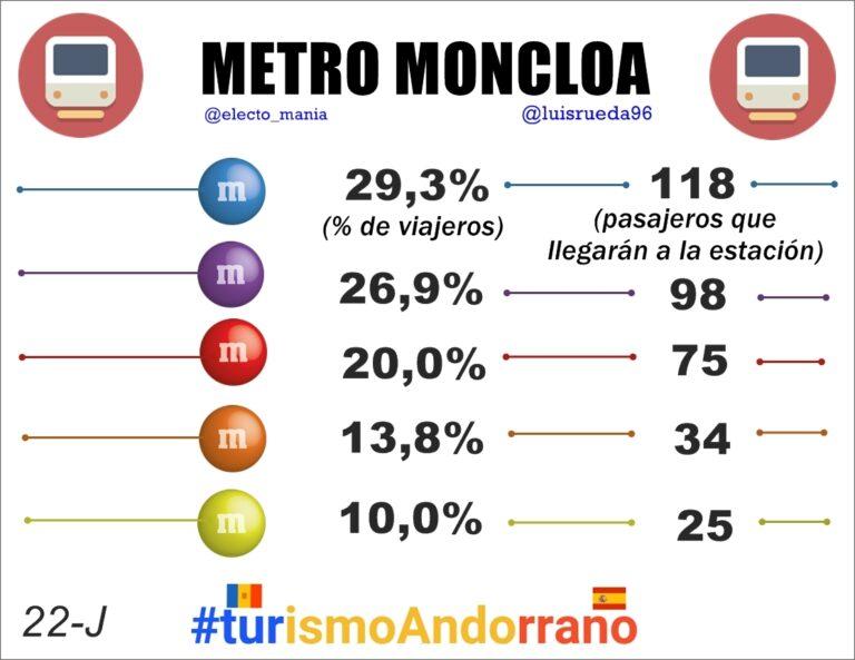 #MetroMoncloa (22 junio): Las líneas morada (98) y roja (75) rozan mayoría absoluta de pasajeros en la estación