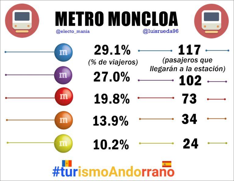 #MetroMoncloa: Las líneas azul y morada siguen casi empatadas a viajeros. #turismoAndorrano