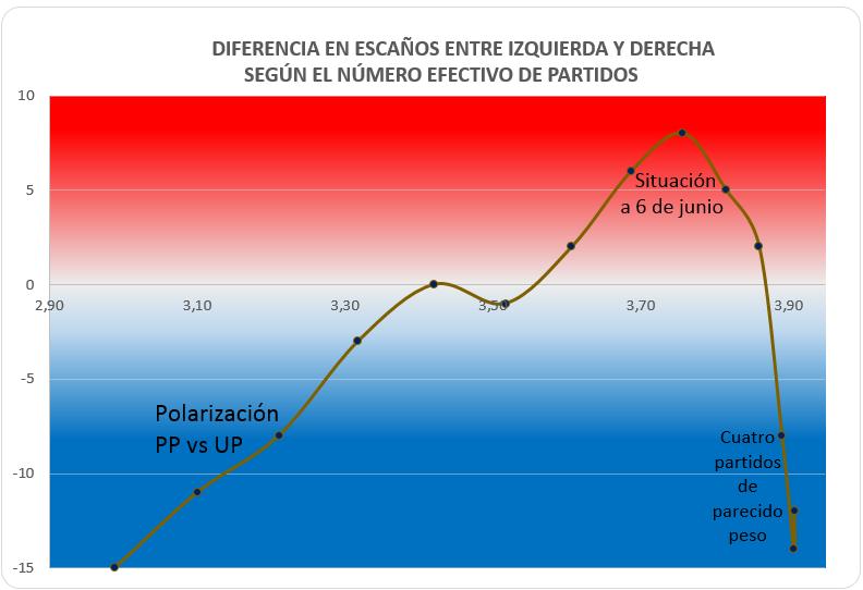 Polarización vs reparto