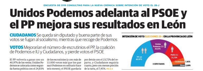 Sym Consulting para provincia de León: Unidos Podemos supera al PSOE y el PP mejora sus resultados.