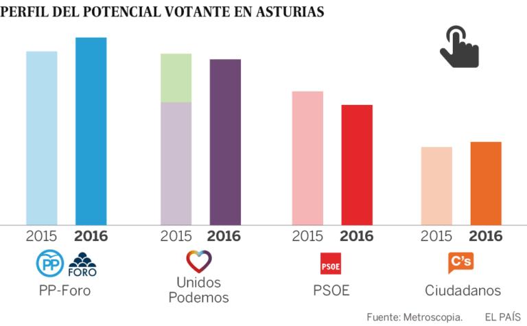 Metroscopia para generales en Asturias: Unidos Podemos saca 8 puntos al PSOE.